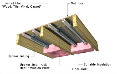 Different Types Of Designs Uponor Products