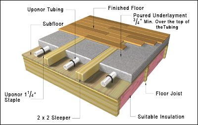 Best Underlayment For Hardwood Floors underlayment for wood floors wb designs Underlayment For Wood Floors Wb Designs